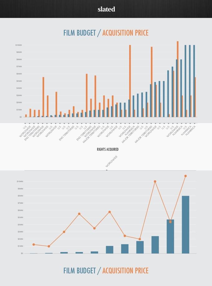budget v sales price
