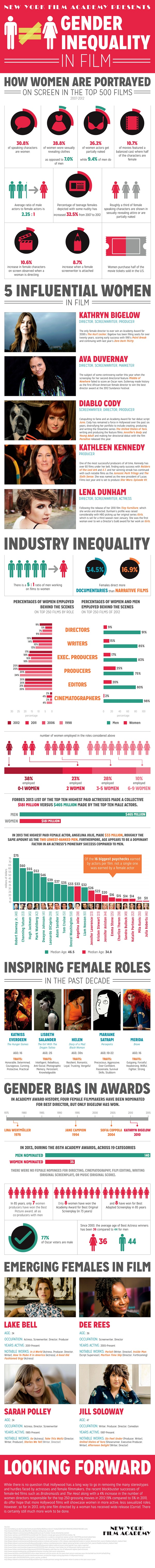 Women IN Film Graph