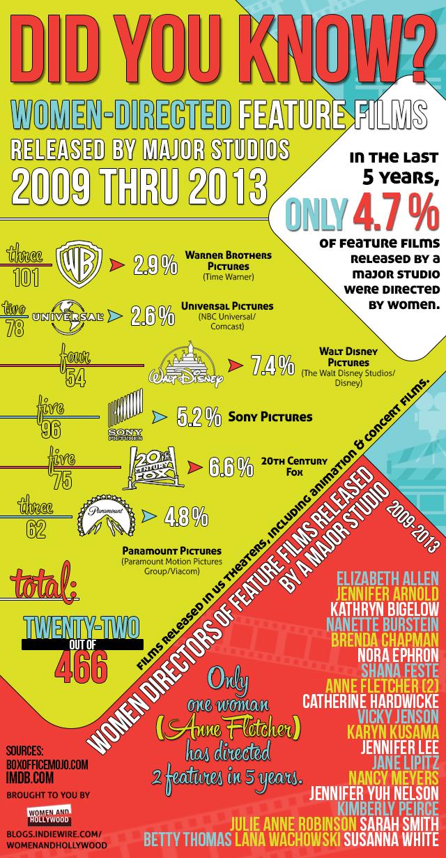Infographic women directors