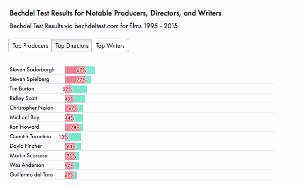 Bechdel Test for Notable Directors