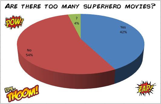 Superhero chart