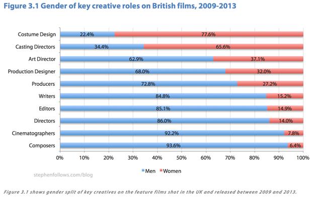 gender representation in film pdf