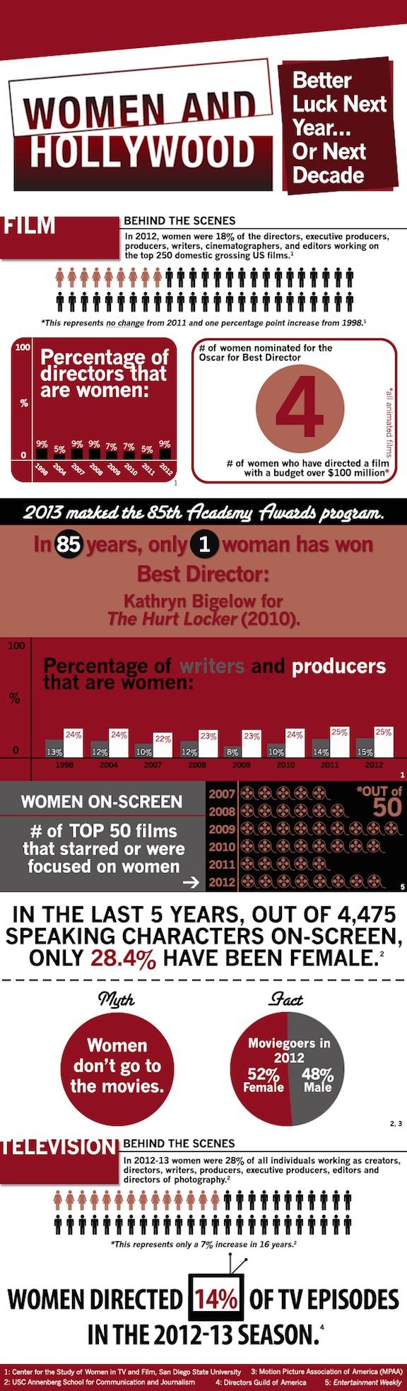 Women Directors Infographic