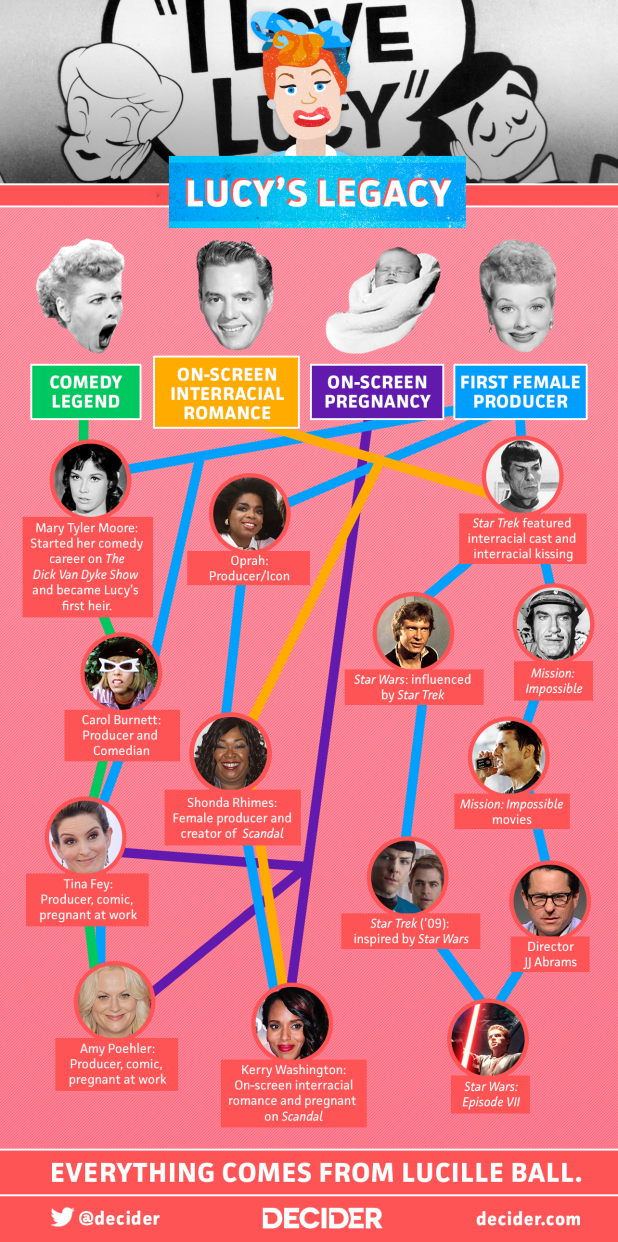 Lucille Ball Infographic