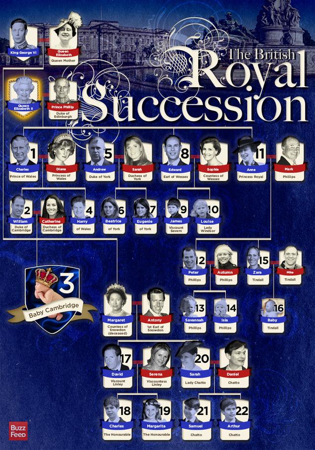 British royal succession