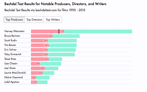 Bechdel Test for Notable Producers
