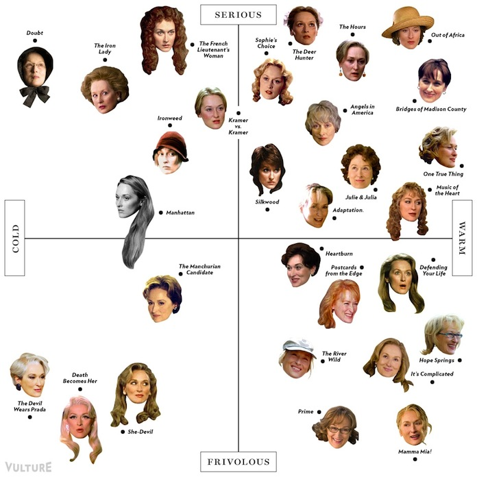 Meryl Streep Matrix