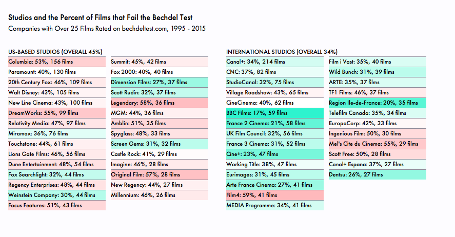 Studios and the Percent of Films that Fail the Bechdel Test