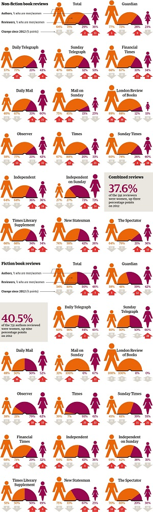 Guardian Literary Numbers