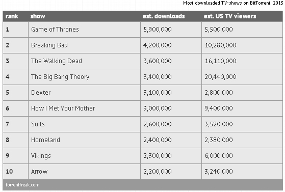 Most Pirated TV Shows Of 2013