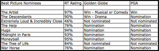 Oscar chart 2