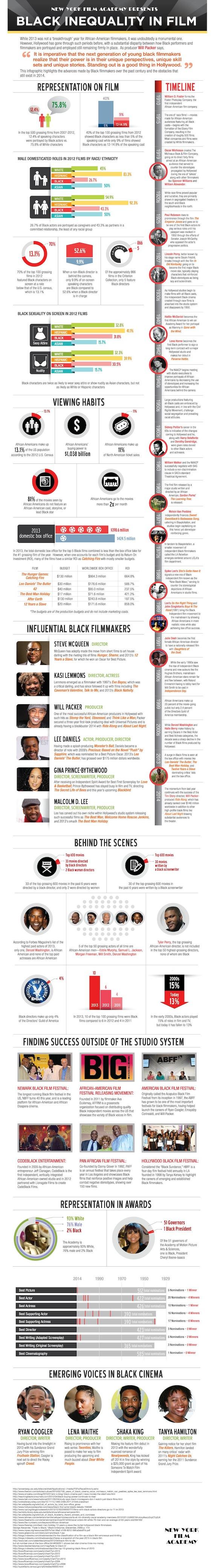 Black Inequality in Film