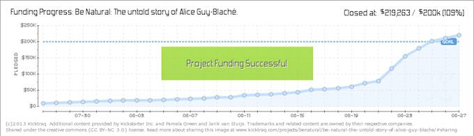 Alice-Guy chart