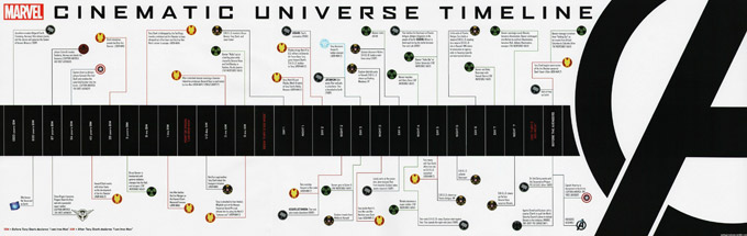 Marvel Film Timeline
