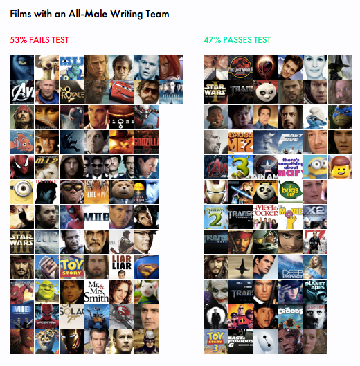 The 200 Highest Grossing Films: Bechdel Test Results and Gender Diversity of the Writing Team