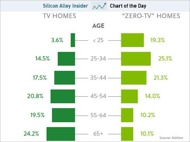 "Neilsen ""Zero TV"" chart"