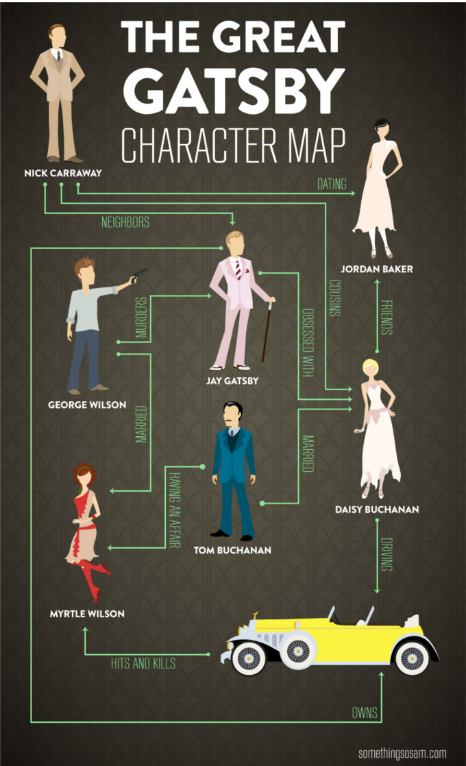 Great Gatsby Character map