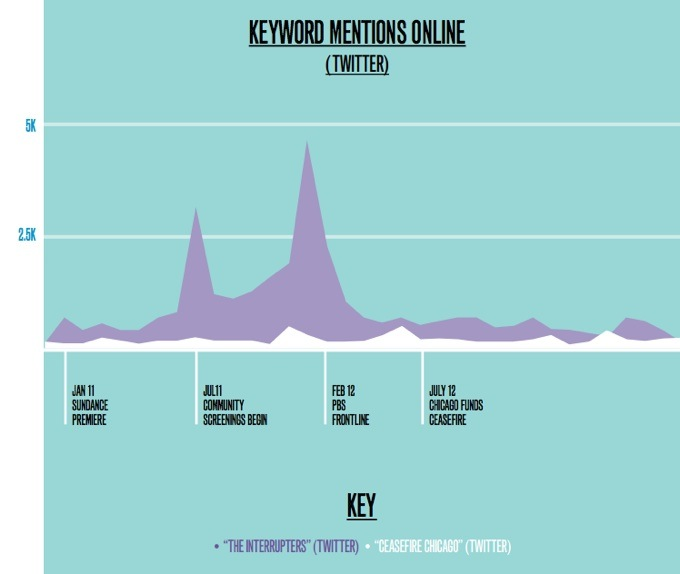 Interrupters social graph