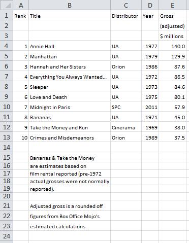 top ten highest grossing woody allen movies vs �blue