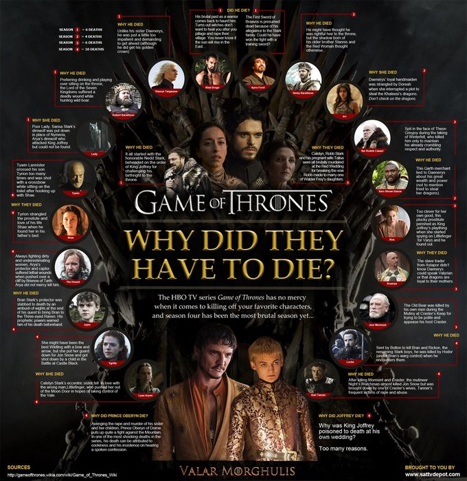 """""""Game of Thrones"""" Infographic"""
