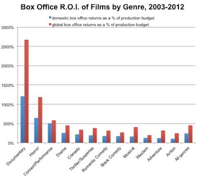Here's What You Need to Know to Sell Films in Each of 12