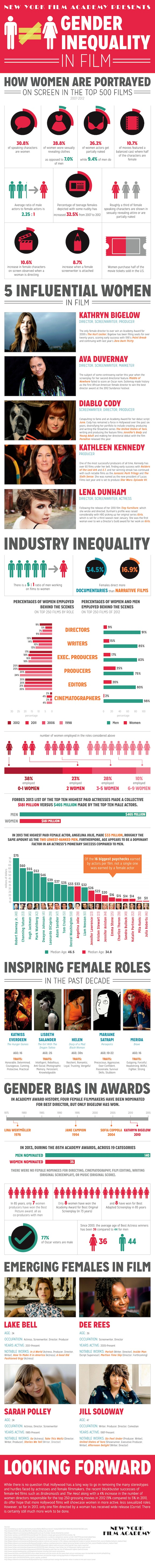 Gender Inequality In Film In Infographic Form  Indiewire Sign  Health Essay Sample also Thesis Statement Analytical Essay  Essays For High School Students To Read