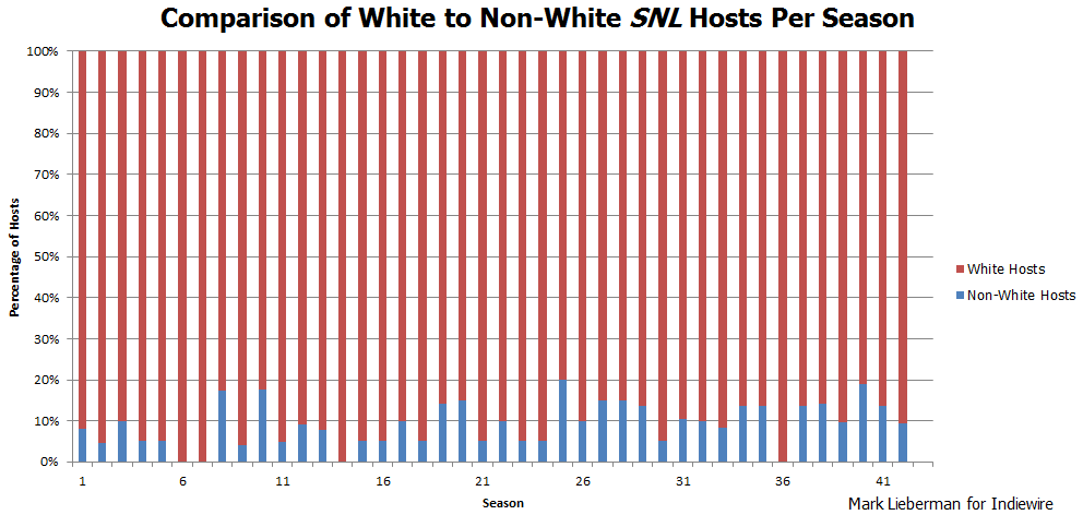 Snl Ratings History Chart